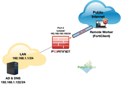 Remote SSL-VPN with FortiClient