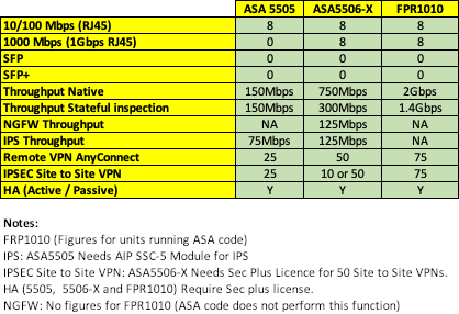 SA5505 5506-X FPR1010 stats