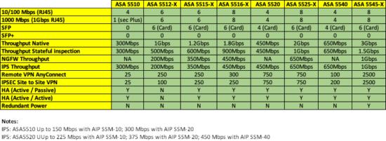 ASA 5500 and 5500-X Comparison.