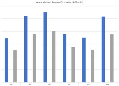 Newor Media and Adsense
