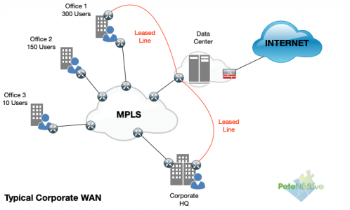 What is SD-WAN Typical-WAN