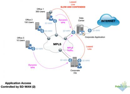 SD-WAN-Application-Access-2