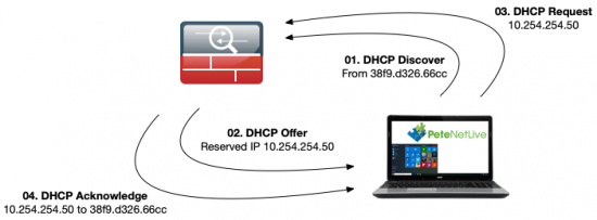ASA DHCP Reservation